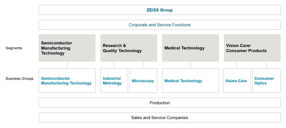 Chart showing the corporate structure of the ZEISS Group with its four segments and six business groups.